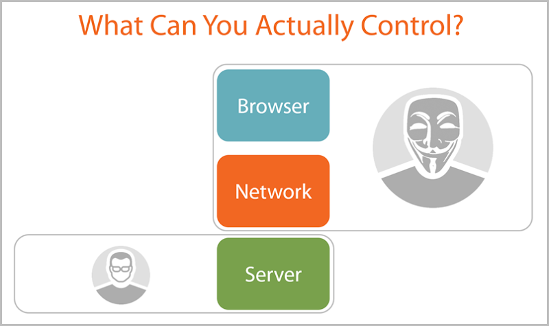 Graphic on what you can control (only the server)
