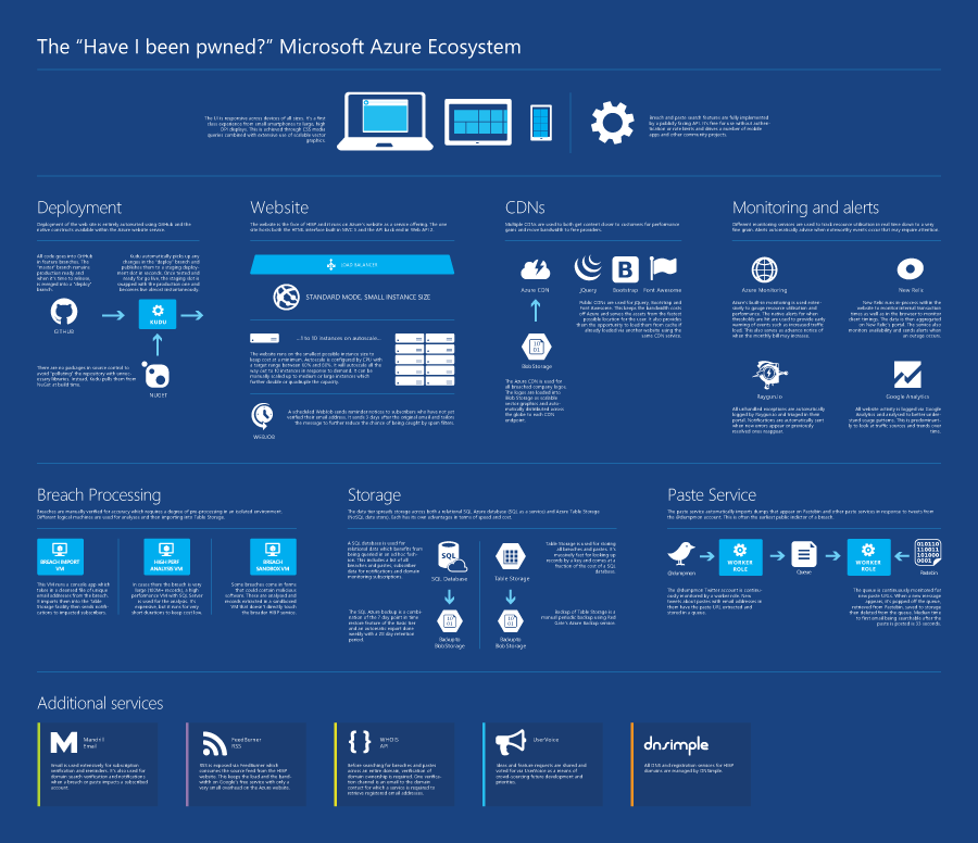 "The ""Have I been pwned?"" Microsoft Azure Ecosystem"