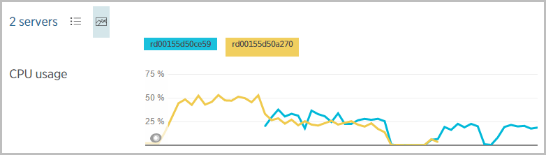 CPU usage chart