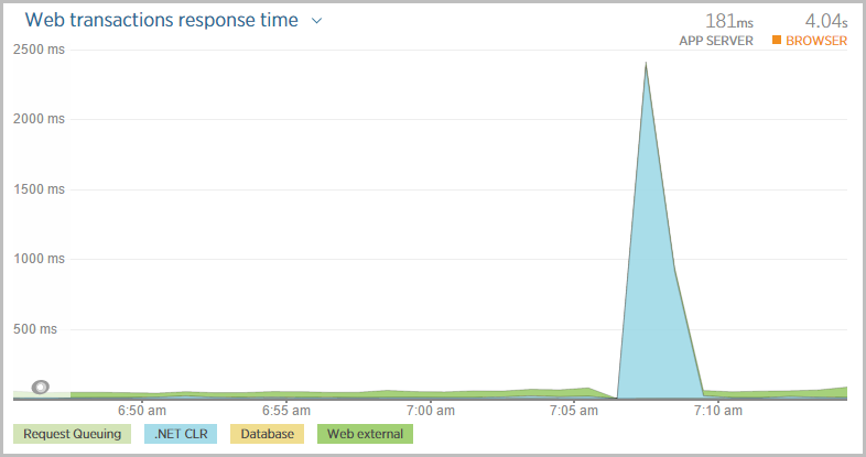 Web transaction time spiking at 2,500ms on deploy