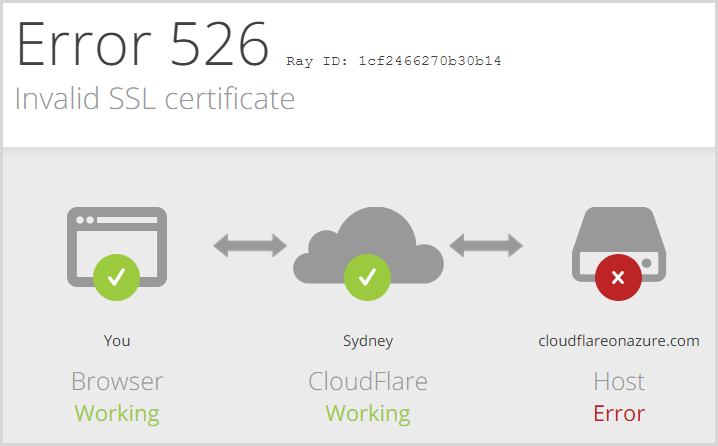 The cert showing as invalid when attempting to use Full SSL (strict)