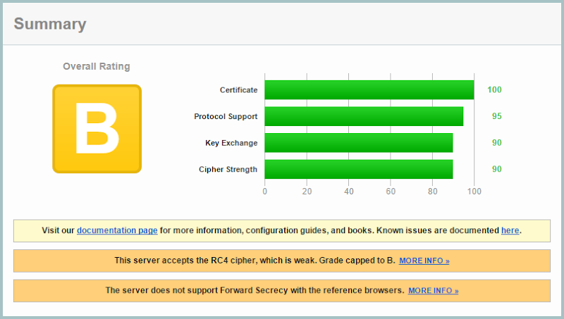 "The *.azurewebsites.net certificate rating a ""B"" on the Qualys SSL Labs report"