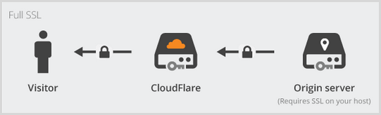 Full SSL diagram showing an encrypted connection between CloudFlare and the server