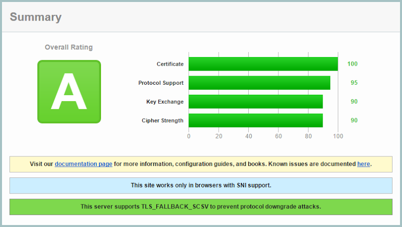"The CloudFlare certificate rating an ""A"" on the Qualys SSL Labs report"