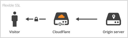 CloudFlare talking securely to the visitor but insecurely to the server