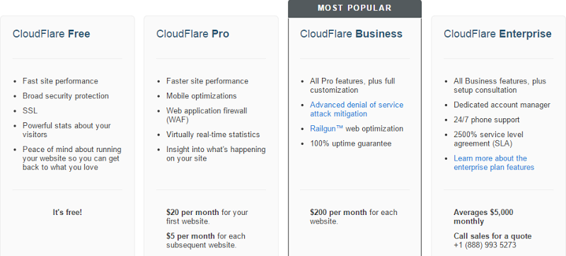 "CloudFlare pricing chart strting at ""free"""