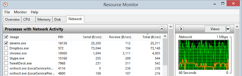 Resource Monitor showing Visual Studio uploading at 25,311 B/sec and Dropbox using 73,148