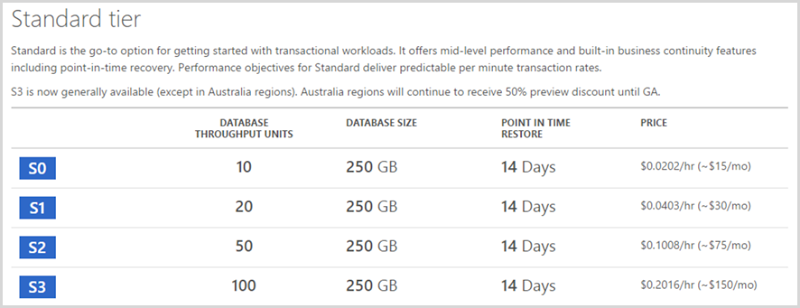 SQL Azure charged at $15 per month for S0 level