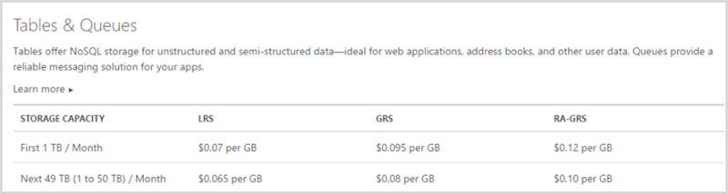 Table storage costs $0.095 per GB for globally redundant storage