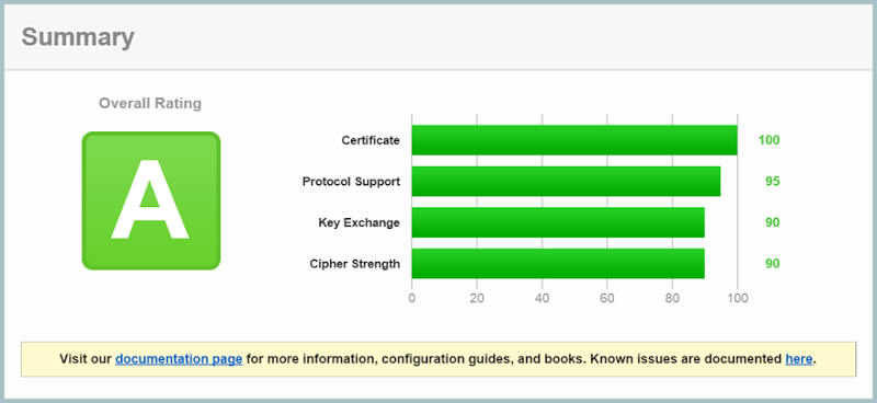 """A"" grade result from SSL Labs"