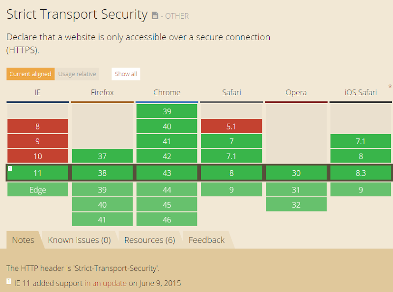 Troy Hunt: Understanding HTTP Strict Transport Security (HSTS) and