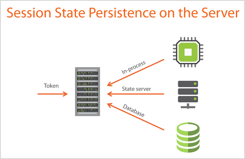 Session State Persistence on the Server