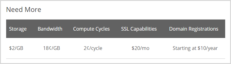 Drupal on Rackspace costs $20/m for SSL