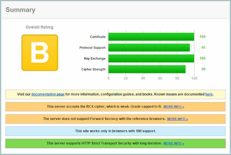 "HIBP getting a ""B"" grade SSL Labs report"