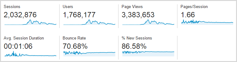 3.4M page views for the week