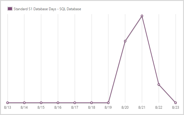 1.92 days of a standard S1 SQL database