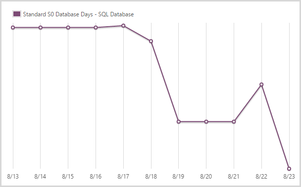 43.96 days of a standard S0 SQL database