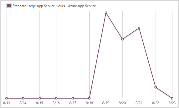 155.64 hours of a large scale app service