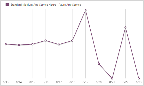 424.33 hours of a medium scale app service