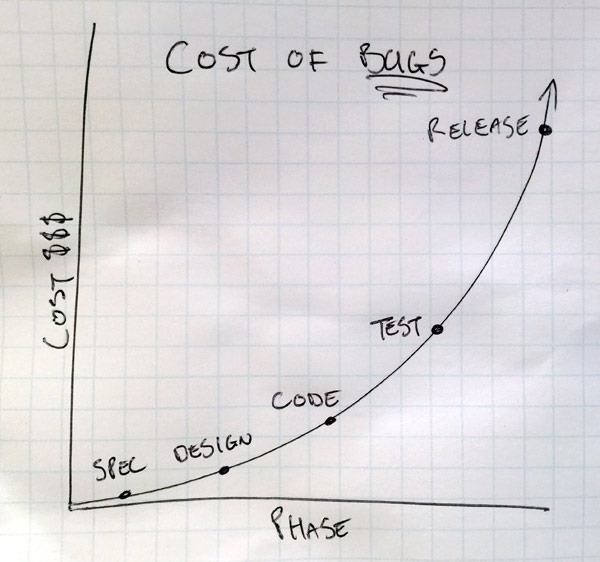 Cost of software defects over time