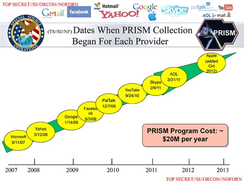 PRISM data collection diagram