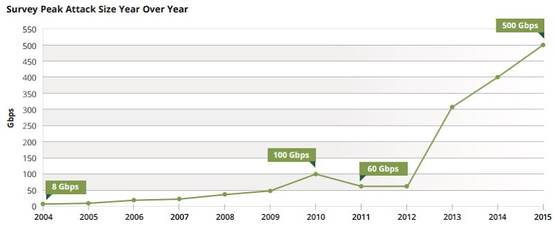 DDoS attacks going from 60Gbps in 2011 to 500Gbps in 2015