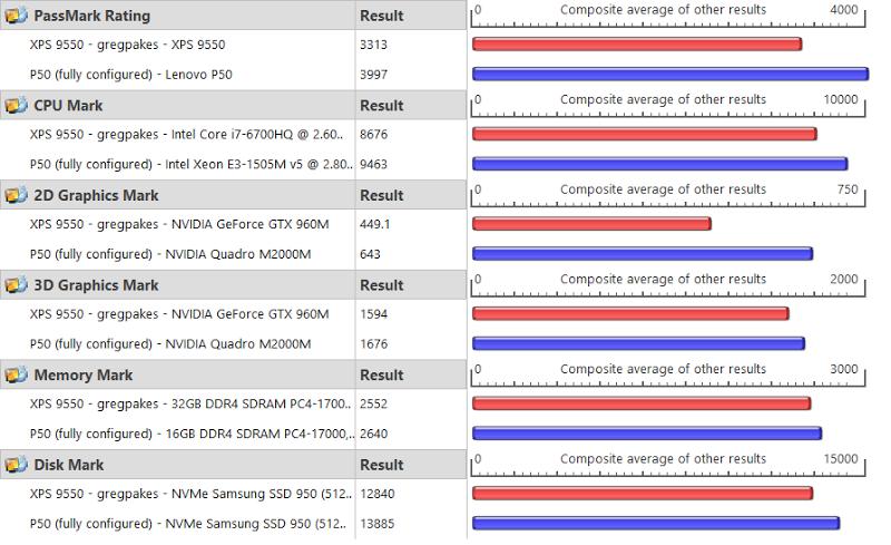 XPS9550: 3312 versus P90: 3997