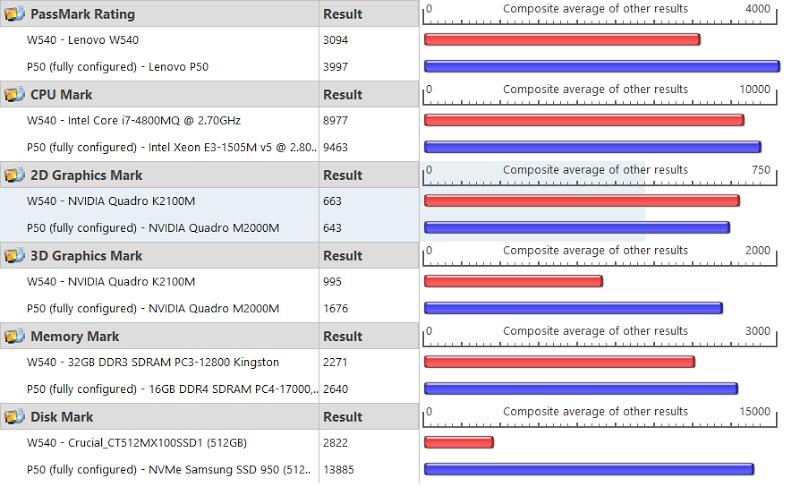 W540: 3094 versus P50: 3997