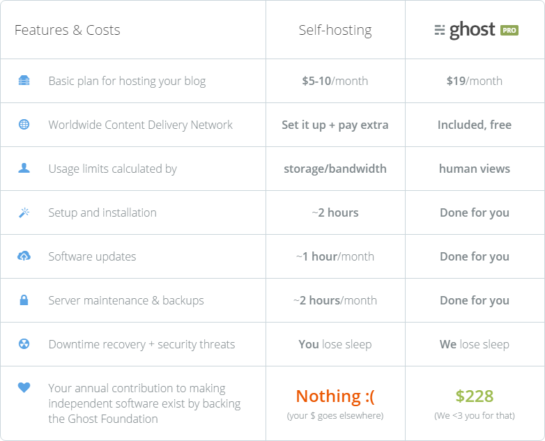 Ghost Pro features