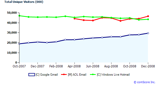 Gmail versus Hotmail versus AOL in 2008 chart