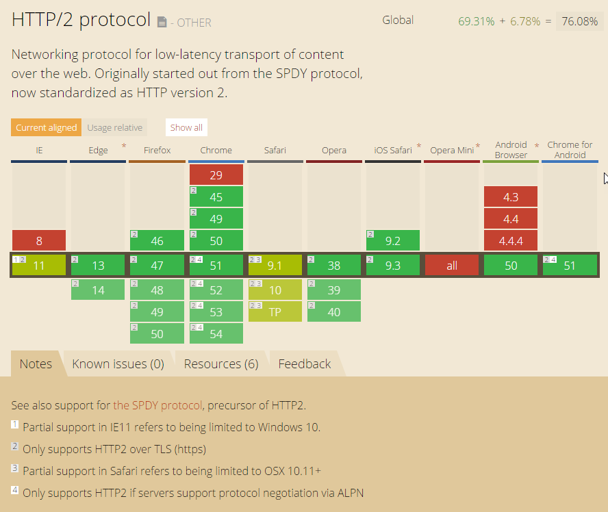 HTTP/2 is only supported over HTTPS
