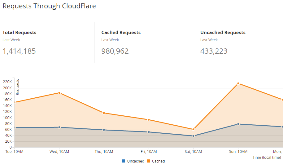Requests for troyhunt.com through CloudFlare's infrastructure