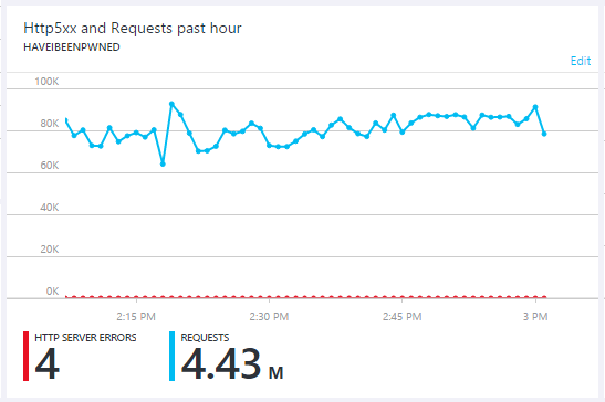 4.43 million requests in an hour with 4 failed requests
