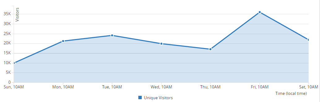Traffic of around 20k visitors a day