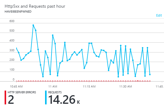 Low traffic overhead on Azure
