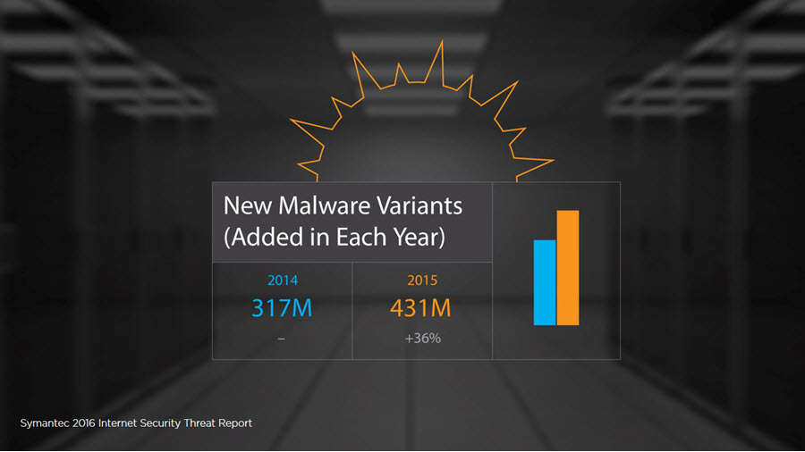 431 million new malware variants in 2015