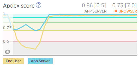 New Relic apdex score