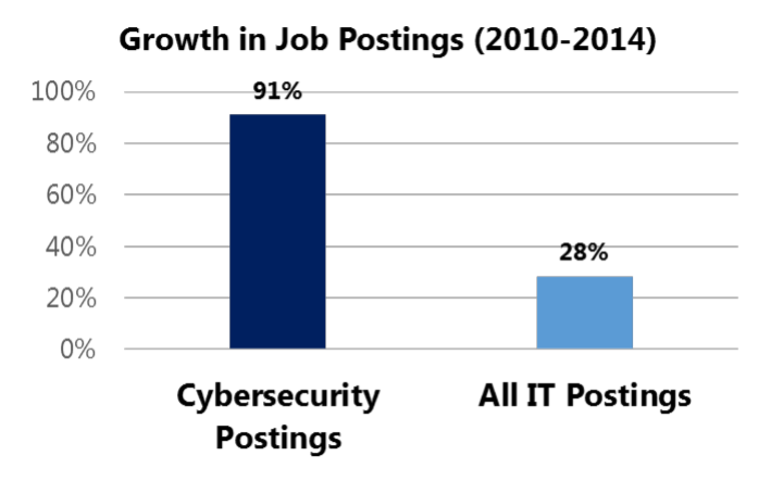 Growth in Security Job Postings