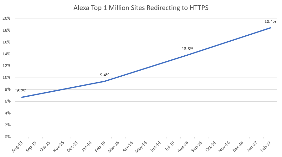 Troy Hunt: HTTPS adoption has reached the tipping point