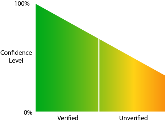 Verified and unverified breach confidence levels
