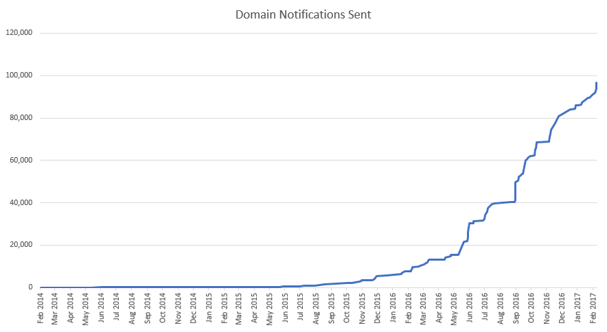 Domain notifications sent