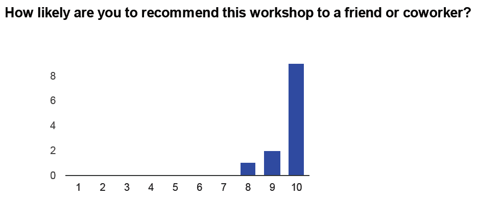 How likely are you to recommend this workshop to a friend or coworker?