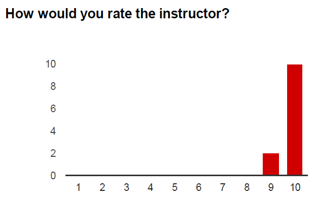 How would you rate the instructor?