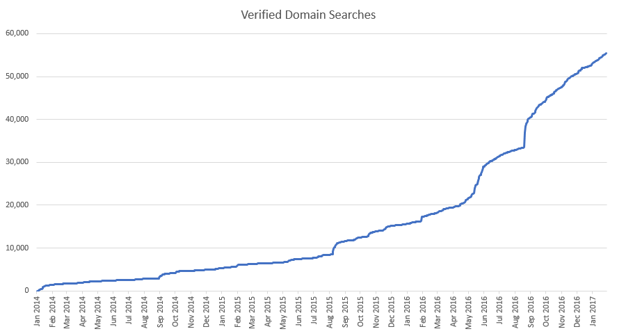 Verified domain searches