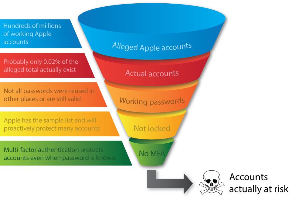 Apple accounts actually at risk