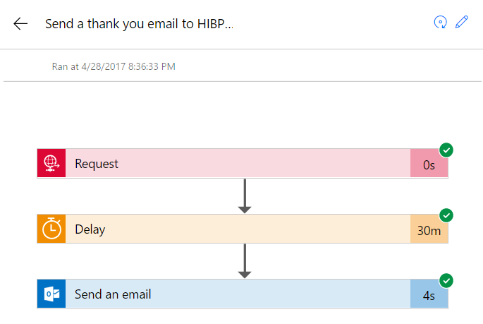The Flow to send a thankyou email