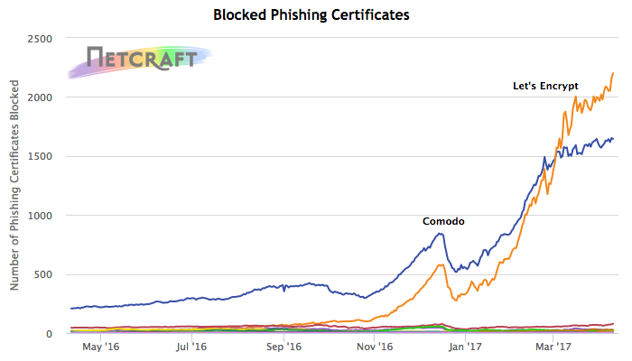 Blocked Phishing Certificates