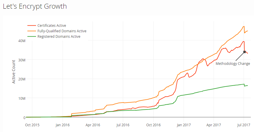 Let's Encrypt Growth