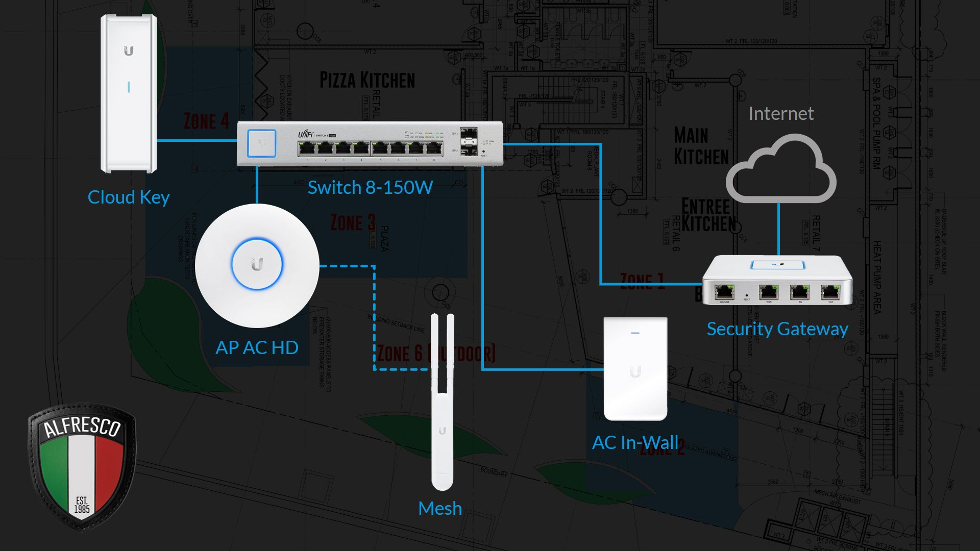 Free Course: Here's What This Ubiquiti UniFi Stuff Is All About