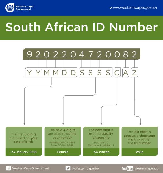 SA ID Number